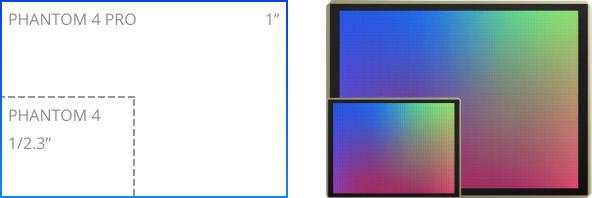 1インチ 20MP CMOSセンサー